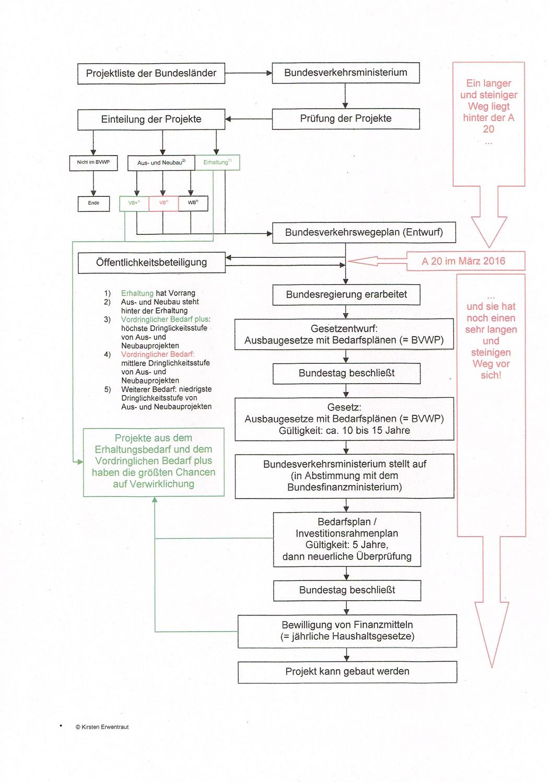 Bundesverkehrswegeplan Schema A 20 März 2016