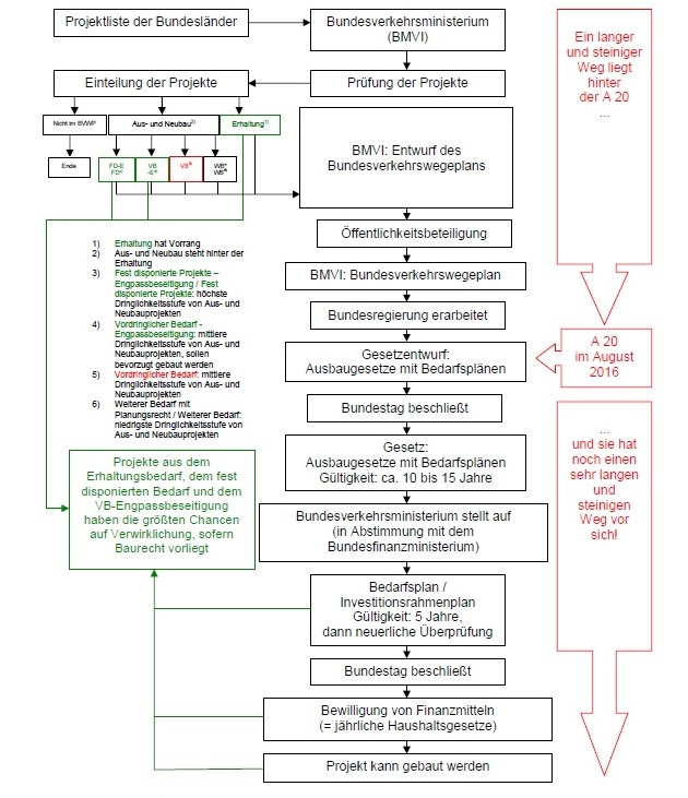 Bundesverkehrswegeplan Schema A 20 August 2016